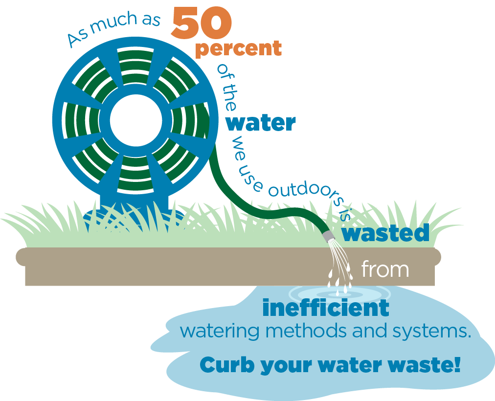 Us Outdoor Water Use Watersense Us Epa