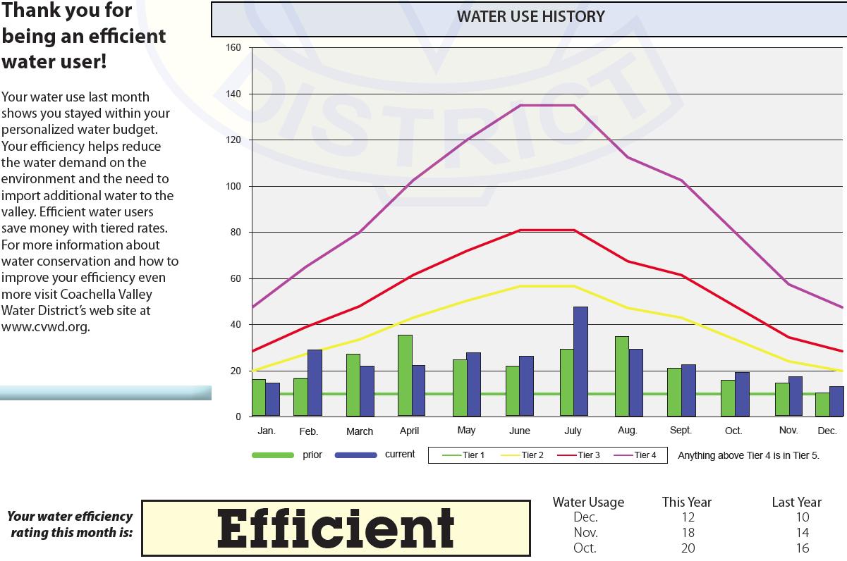 understanding your water bill
