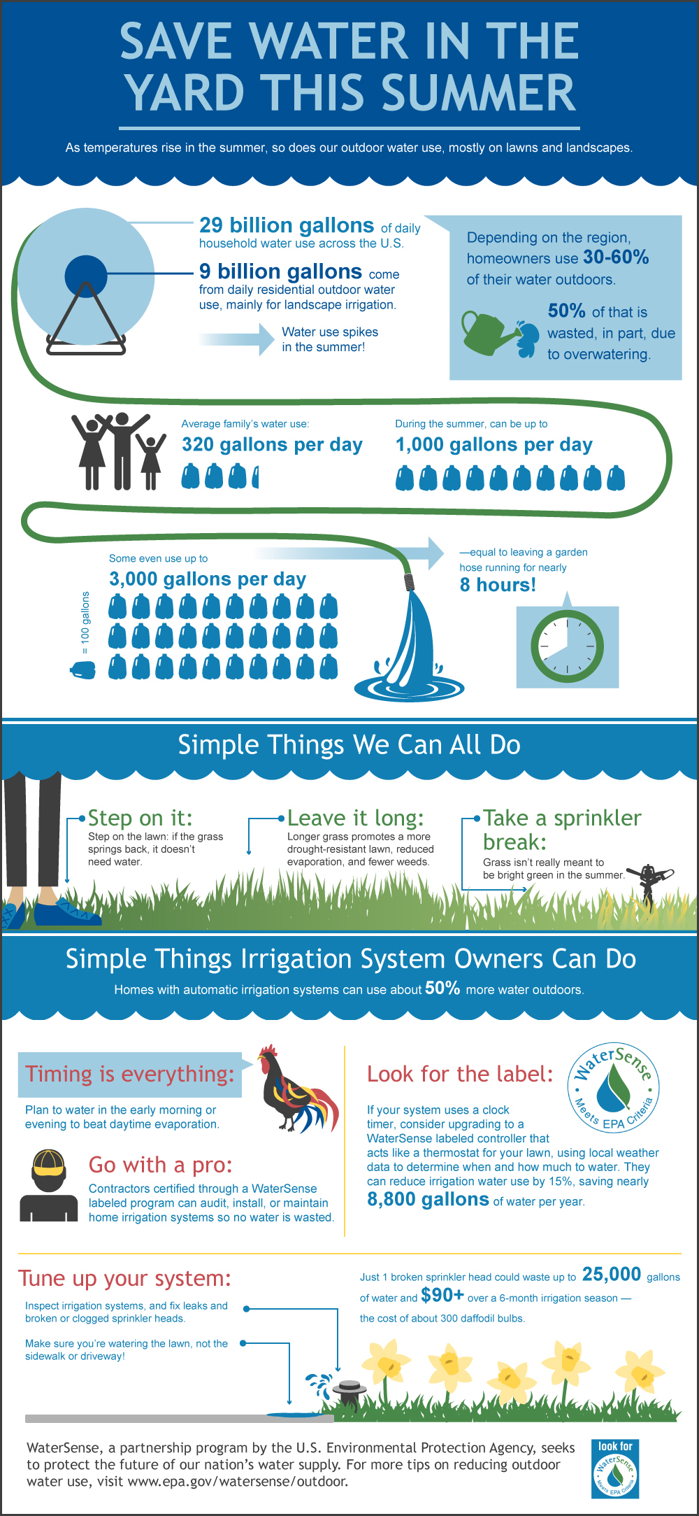 When its hot watersense us epa click to view in full xflitez Choice Image
